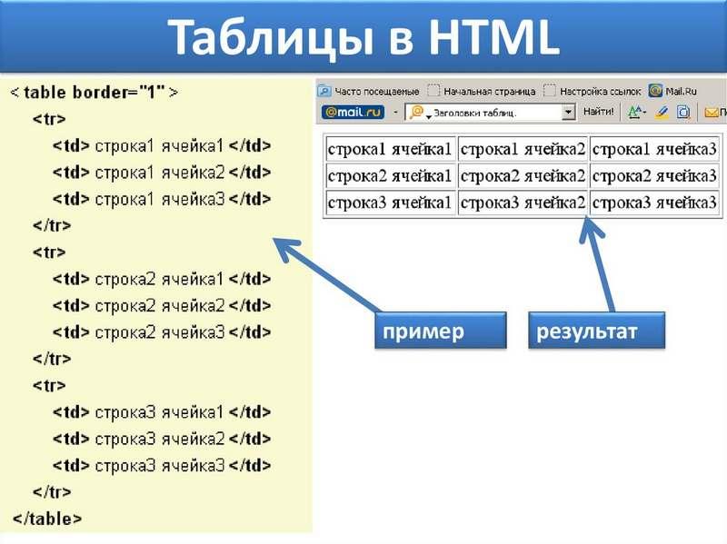 Таблицы в HTML(3)
