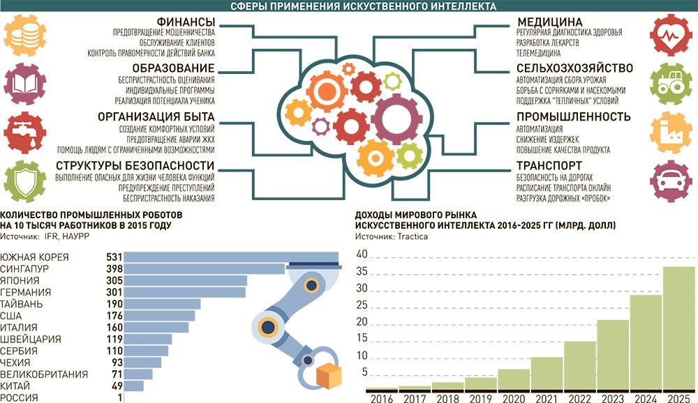 Сферы применения ИИ в России
