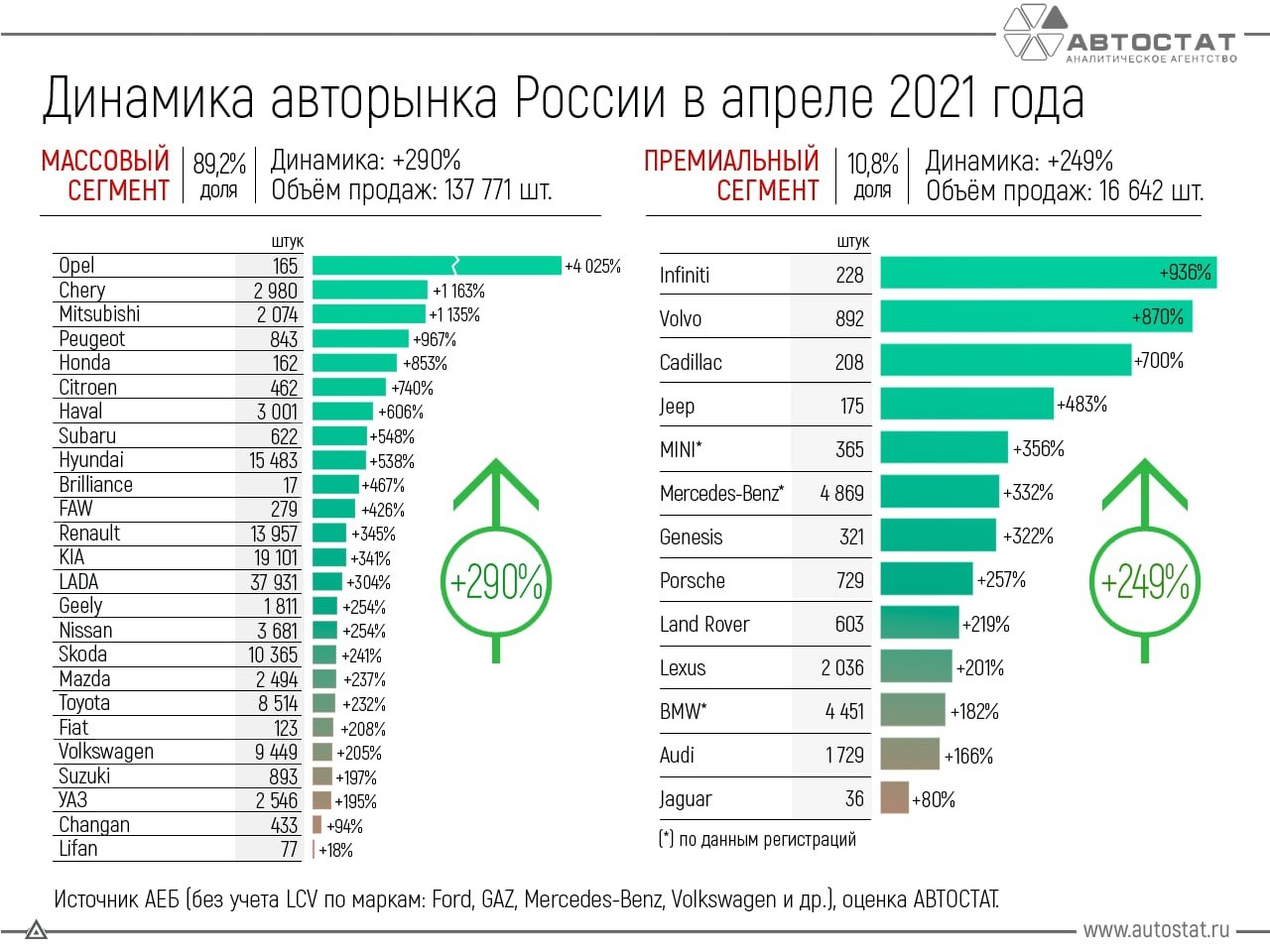 Динамика авторынка в России в апреле 2021 г